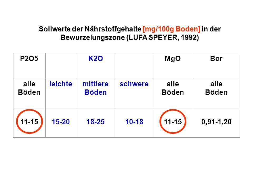 Sollwerte der Nährstoffgehalte [mg/100g Boden] in der Bewurzelungszone (LUFA SPEYER, 1992)